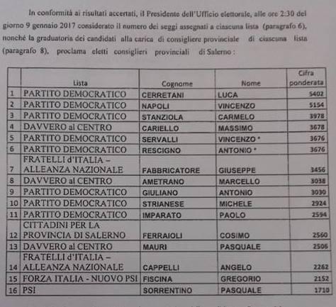 consiglieri provinciali eletti